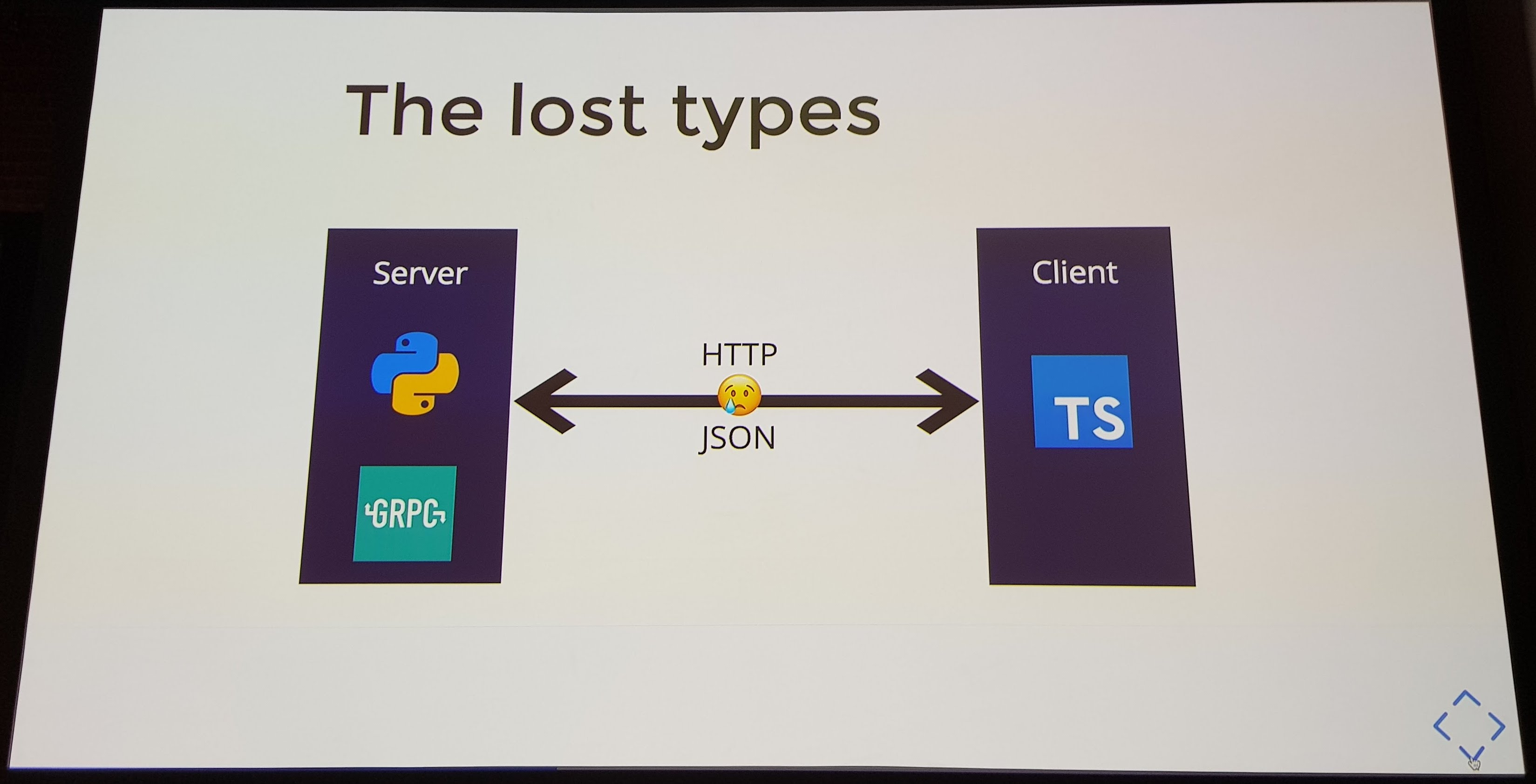 A slide showing the server and the client with a crying emoji in the middle, titled The Lost Types